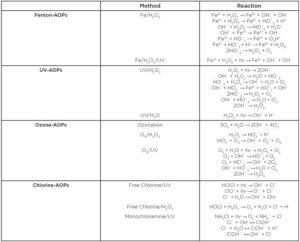 AOP-schemes-table