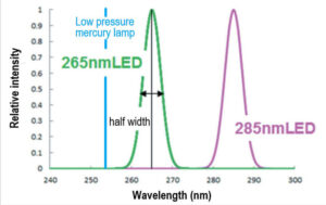 UV-LED-Spectrum