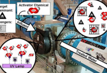 Ultraviolet-light-based-advanced-oxidation-process