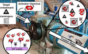 Ultraviolet-light-based-advanced-oxidation-process