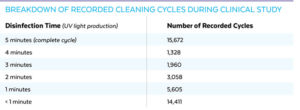 breakdown-cleaning-cycles