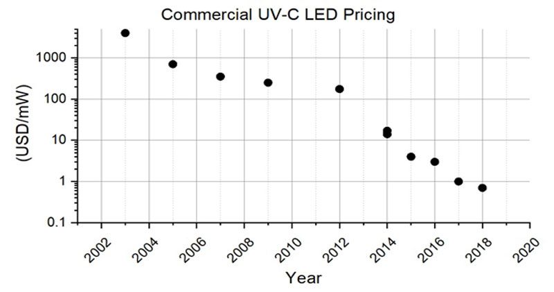 commercial-uv-v-led-pricing