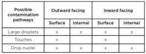 contamination-table