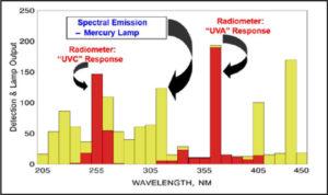 detector-response-vs-broadband-UV-irradiance