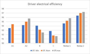 driver-electrical-efficiency