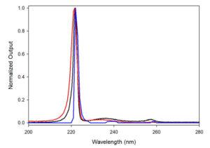 emission-spectra