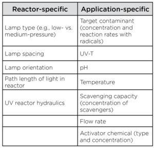 factors-UV-system-power-per-log-removal