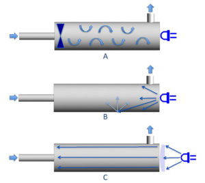 Figure 1. Design UV LED Reactors