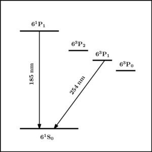 Figure 1. Mercury Atom Lowest Energy Level