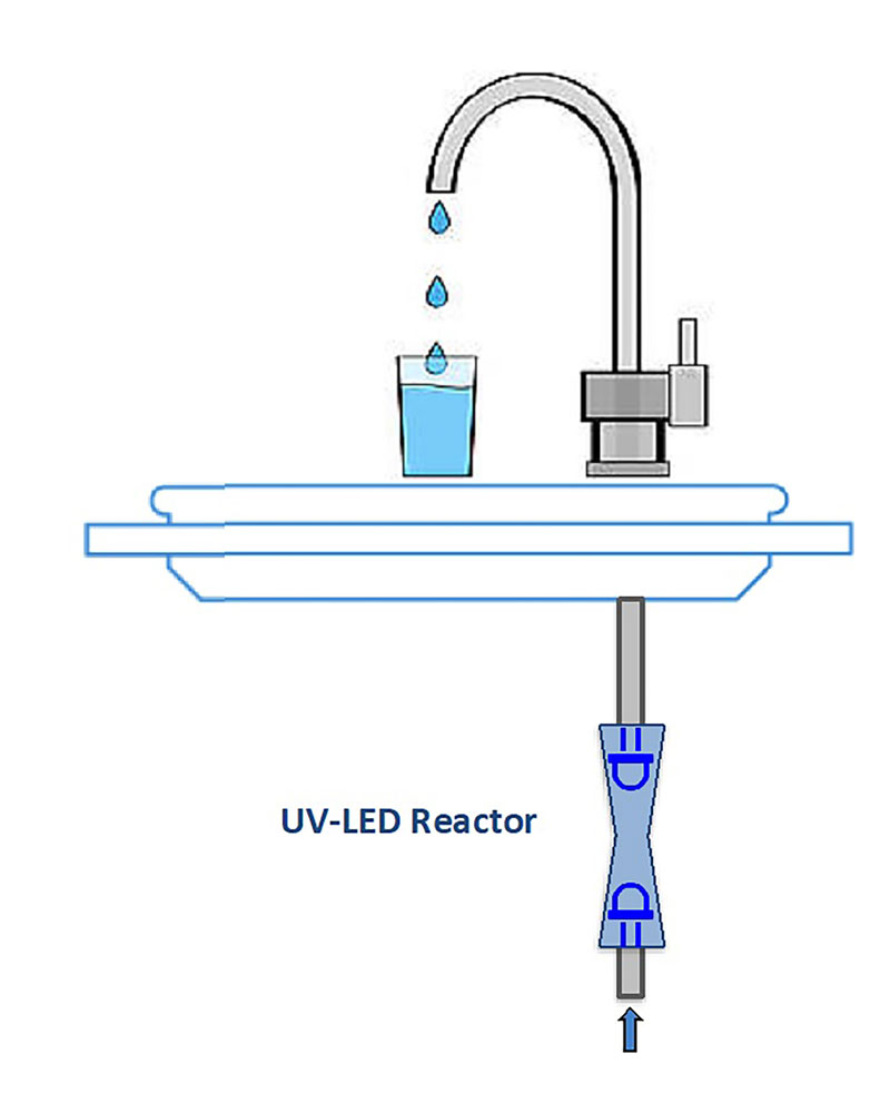 Figure 3. Application UV LED Technology Water Sector