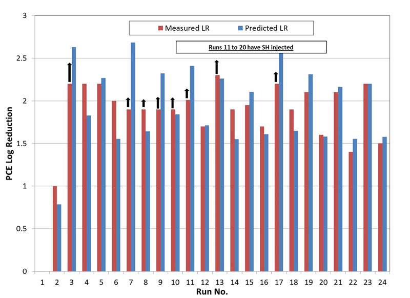 Figure 3. PCE Log Reduction Performance Test Results