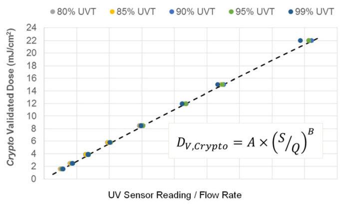 Figure 3. UV Dose Monitoring Algorithms Predict Dose Target Pathogen