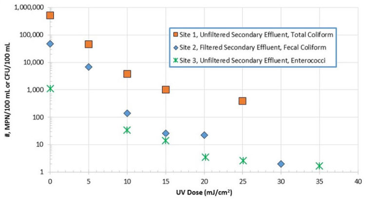 Figure 4. Secondary Effluent UV Dose Response