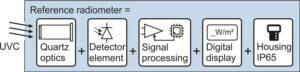 functional-units-radiometers