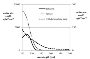 molar-absorption-coefficient-of-pyrazole