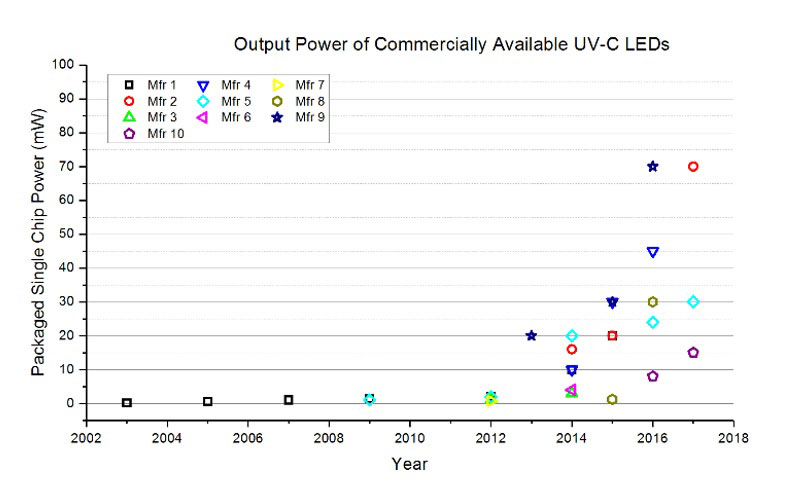 output-power-commercial-uv-v