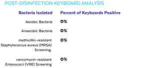 post-disinfection-keyboard-analysis