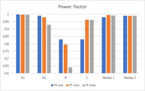 power-factor