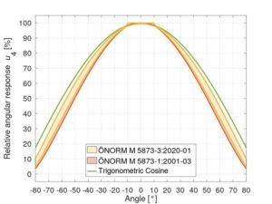 relative-angular-sensitivity-radiometers