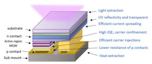 semiconductor-heterostructure