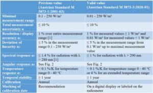 table1-ref-radiometers