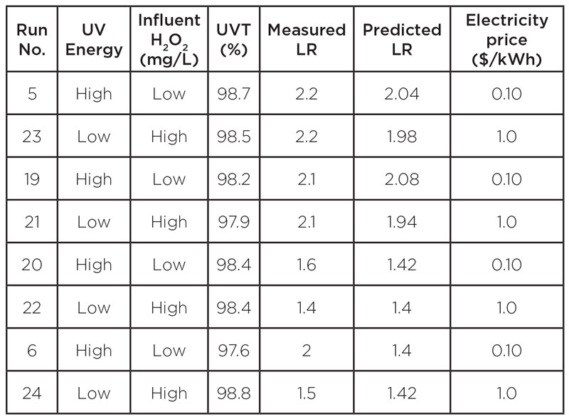 Table 1. UV AOP Performance