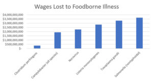wages-lost-foodborne-illness